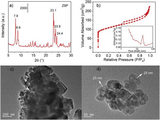 ⚗️Intra-crystalline mesoporous ZSM-5 #zeolite by grinding synthesis method ▶️https://t.co/ExrZVWfO21  @INC_CNRS @ENSICAEN  @Universite_Caen @Reseau_Carnot @Carnot_ESP  @CNRS @CNRS_Normandie @normandieuniv