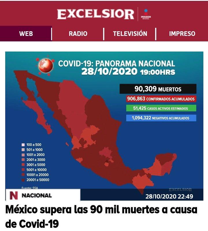 """El mismo día que MORENA y su 4T desaparecen los 33 mil mdp del Fondo para la Salud, México superó los 90 mil muertos a causa del Covid19, 30 mil más del """"escenario catastrófico"""" que pronosticó Gatell. En breve llegaremos al millón de contagios pero AMLO dice que """"vamos muy bien"""". https://t.co/S89kN3xufF"""