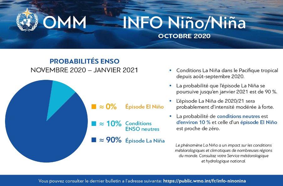 #LaNiña s'est développé et devrait perdurer (d'intensité modérée à forte) jusqu'à 2021, influant sur les températures et les précipitations dans de nombreuses régions. Le dernier épisode de forte intensité remonte à 2010/11, suivi d'un épisode modéré en 2011/12.