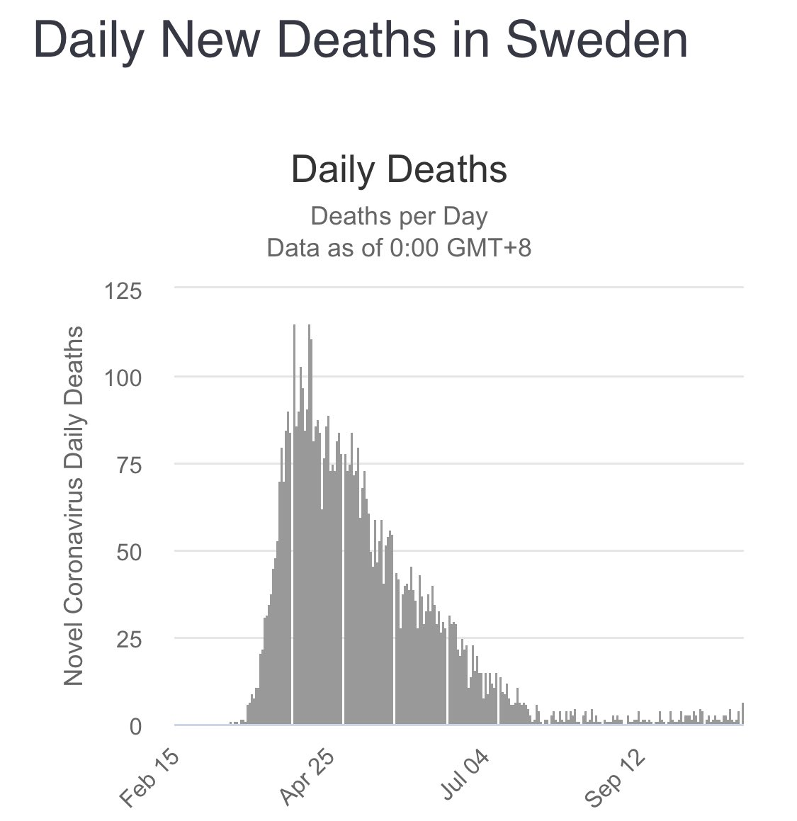 Sweden had no national lockdown and hardly had any masking requirements.  Here's their death statistics.  The rest of Europe is currently discussing some form of lockdown. https://t.co/Uk8TRHDgL3