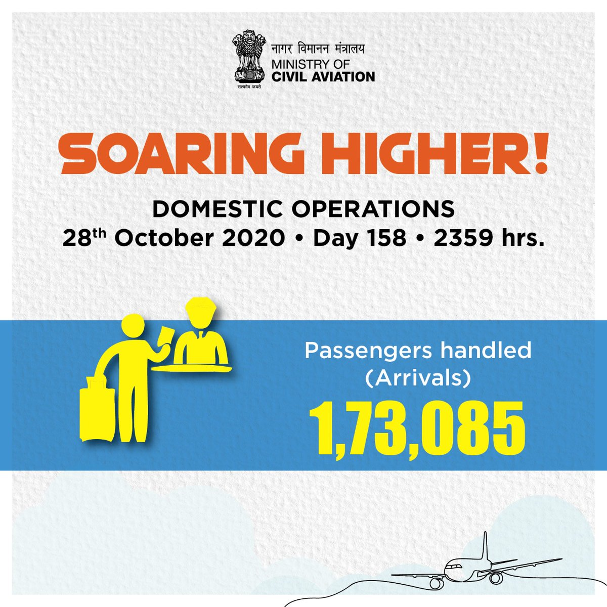 India soaring higher!  1,73,085 passenger arrivals took place across the country on 28th October. Aviation operations continue to soar! #SabUdenSabJuden #IndiaFliesHigh https://t.co/C3KdOA7kcm