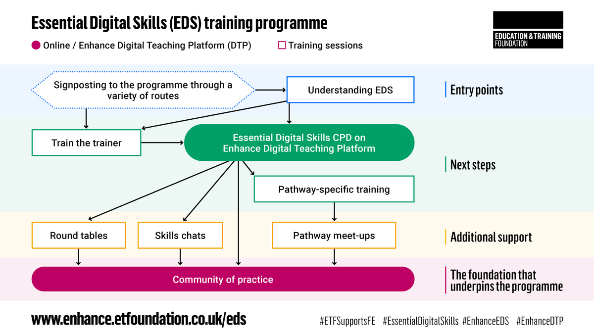 Find out about all our free Essential Digital Skills CPD events coming up by visiting our CPD support page on the Enhance Digital Teaching Platform: https://t.co/a14dBtuRKJ   #EssentialDigitalSkills #ETFSupportsFE https://t.co/TctLudRHHm