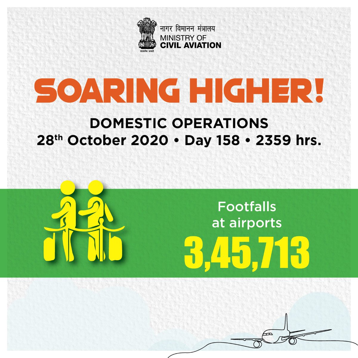 India soaring higher!  3,45,713 footfalls were recorded at airports across the country on 28th October. Aviation operations continue to soar! #SabUdenSabJuden #IndiaFliesHigh https://t.co/eGI2y5RhxJ