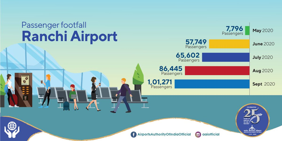 Birsa Munda Airport also known as #AAI's Ranchi @AIRPORT_AAI_RAN in Jharkhand is seeing an incredible rise in passenger footfall. The numbers were close to 7.8K in May'20 which crossed the 1 lakh mark in Sept'20. #IndiaFliesHigh #COVID19 #Unite2FightCorona https://t.co/bLInXGPxBD