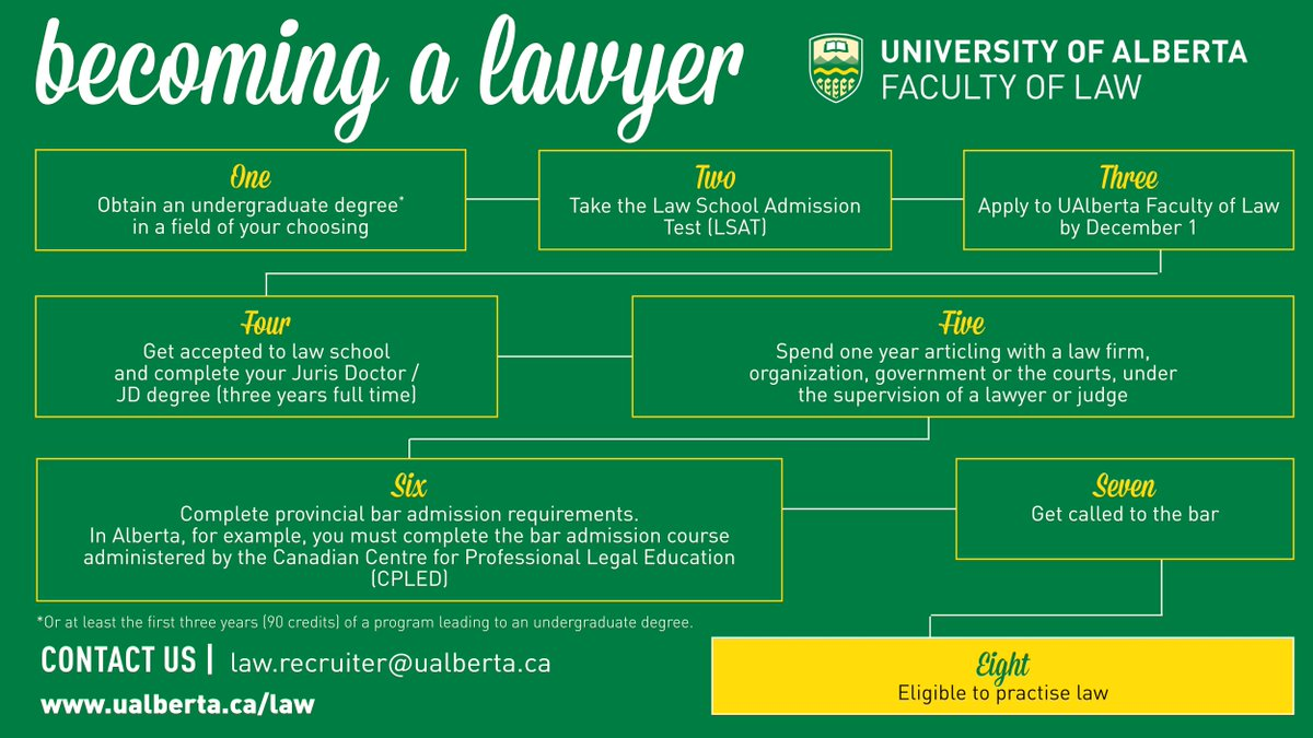Like the sound of a career in law but dont know where to start? Check out #UAlbertaLaws path to becoming a lawyer. Apply by December 1 for the Juris Doctor program to discover where law can take you! #MyPathLaw