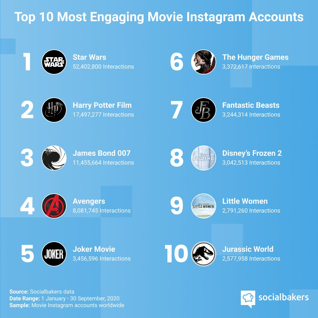 You bring popcorn, we bring the list of the most engaging movies on #Instagram 🍿 https://t.co/910LgPUqAv