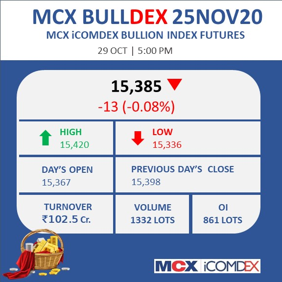 MCX iCOMDEX Bullion Index  #index #bullion #gold #silver #commodities #commodity #Markets #Futures #Derivatives https://t.co/jSk7yMsJdT