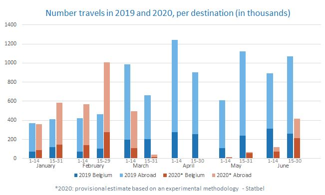 Due to the #lockdown, the number of #trips decreased from mid-March onwards. In the second half of June, barely 400,000 trips were made. This is a 60 % decrease compared to 2019. Statbel continues to map the impact of the #COVID19be  ➡️https://t.co/Ql01YPcTXn #StatbelDataLab https://t.co/E4zxYXZWiy