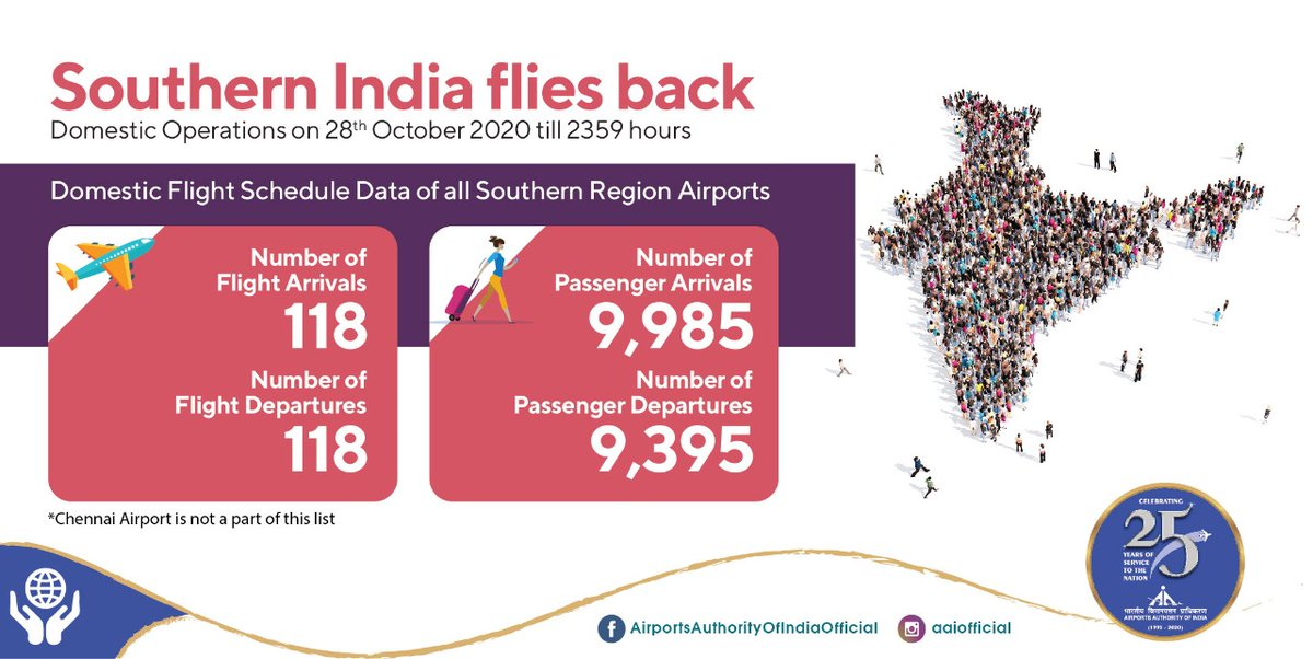 In a single day, i.e., 28th Oct'20 over 19.3K passengers travelled through a total of 236 flights.  #AAI Airports in the Southern Region are showing a commendable rise in passenger footfall and aircraft movement graph every day. #IndiaFliesHigh #COVID19 https://t.co/oaEvXofbSr