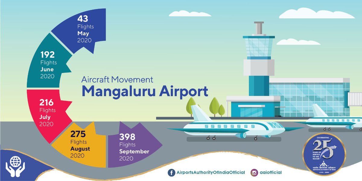 Known for majestic temples and serene beaches, Mangaluru has seen a healthy rise in aircraft movement since May'20. With close to 400 flights in Sept'20, staff at #AAI's Mangaluru @aaimlrairport is selflessly serving passengers during #COVID19. #IndiaFliesHigh #Unite2FightCorona https://t.co/DcVfjNdtPn