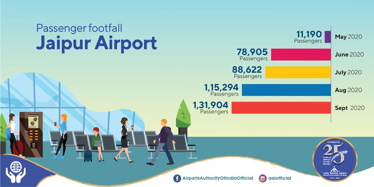 Encouraging figures of passenger count at AAI's Jaipur @aaijprairport is a result of fearless spirits of airport staff, making the airport environs safe. With nearly 11.2K passengers in May to over 1.31 lakh in Sept'20, AAI thanks every passenger who chose to fly. #IndiaFliesHigh https://t.co/yU7Ytcjzc1