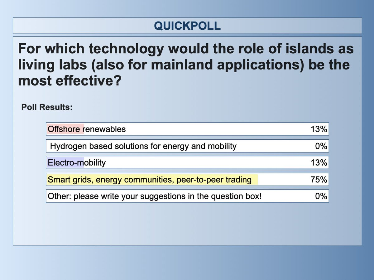 Another poll from the workshop  @sustainplaces shows that smart grids, energy communities and peer-to-peer-trading would be the most effective  #technologies for the role of islands as living labs…Do you agree?