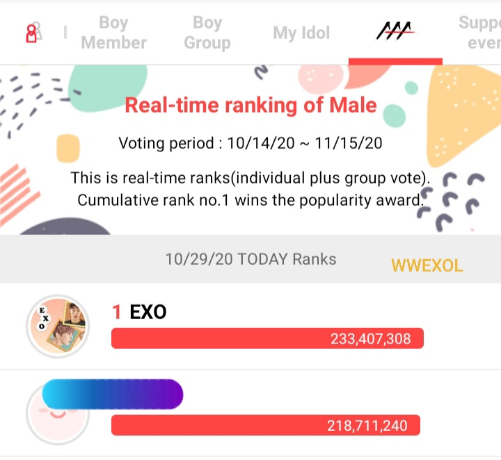 #RT @WWEXOL: [!!] EXO-Ls, we got our 8th Win today! ♥️ EXO ranked #1 today with 233,407,308 votes and with 14.6 M gap🎊 Congratulations!  Keep on collecting hearts as much you can! If you haven't joined yet, download the app now!  We can do this! All … https://t.co/TSiytSRFWP