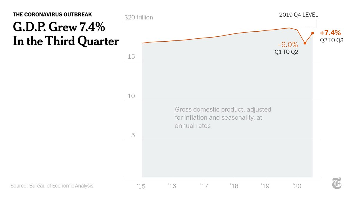 Economic growth from July through September was the biggest since reliable statistics began after World War II.  Still, the economy remained 3.5% smaller in the third quarter than at the end of 2019, before the pandemic. By comparison, GDP shrank 4% during the Great Recession. https://t.co/fMoeDA5pJJ