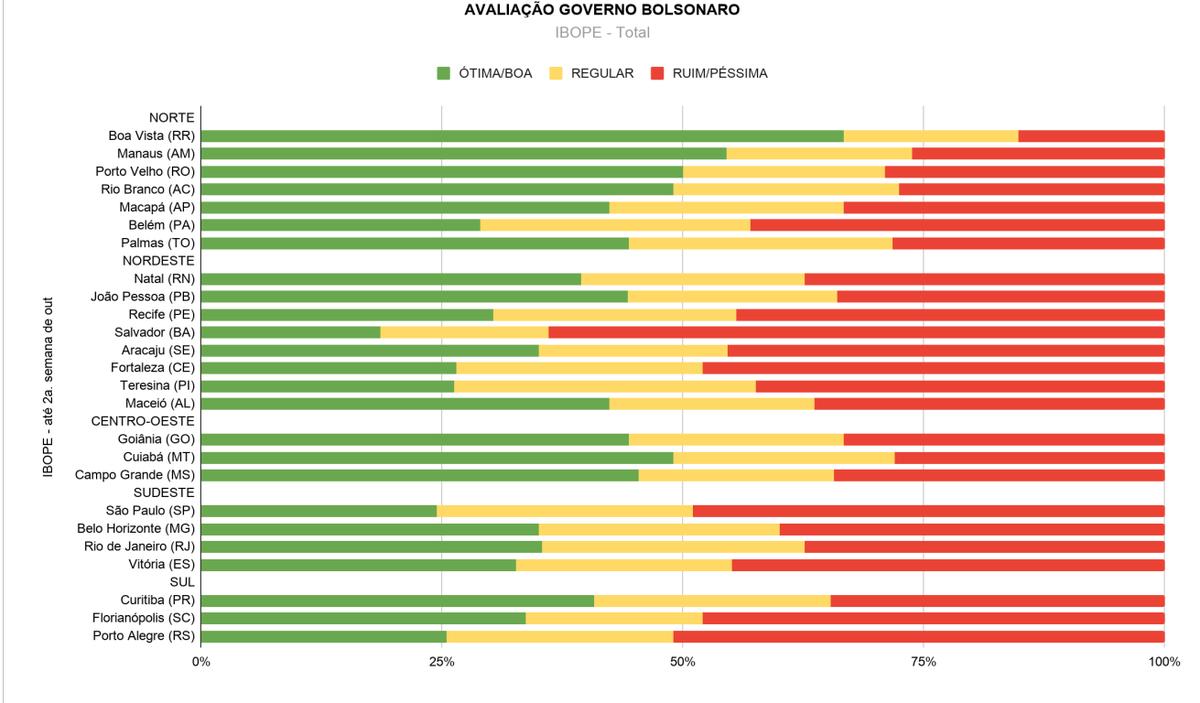 Pesquisas municipais do Ibope nas capitais revela que a resistência ao bolsonarismo se encontra entre mulheres e jovens de 16 a 24 anos. Os maiores índices de aprovação estão entre os evangélicos. Confira a análise de Matheus Tancredo Toledo em https://t.co/qrkS87UEUM https://t.co/twSW7PuKKD