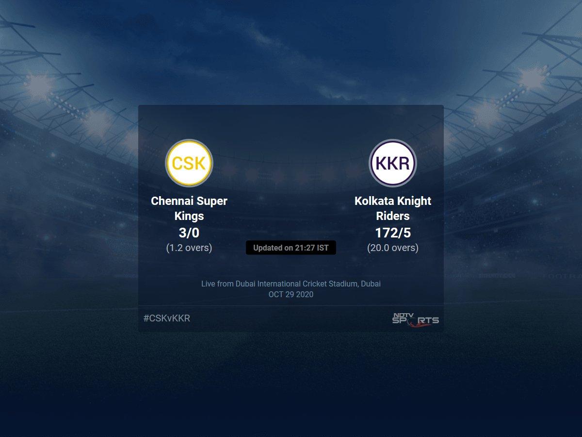 Chennai Super Kings vs Kolkata Knight Riders: IPL 2020 Live Cricket Score, Live Score Of Today's Match on NDTV Sports https://t.co/LW1mi438LM https://t.co/CtVXhtKe6F