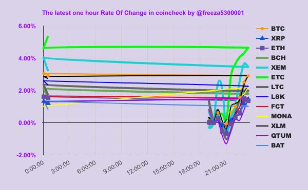 BTC戦闘力↑:¥1,416,957(max #ETC/mini #BAT) ま、まさか伝説の?  #アルトコイン #利確 #SegWit  #マイニング #フリーザチャート https://t.co/2DkyVV9QLo