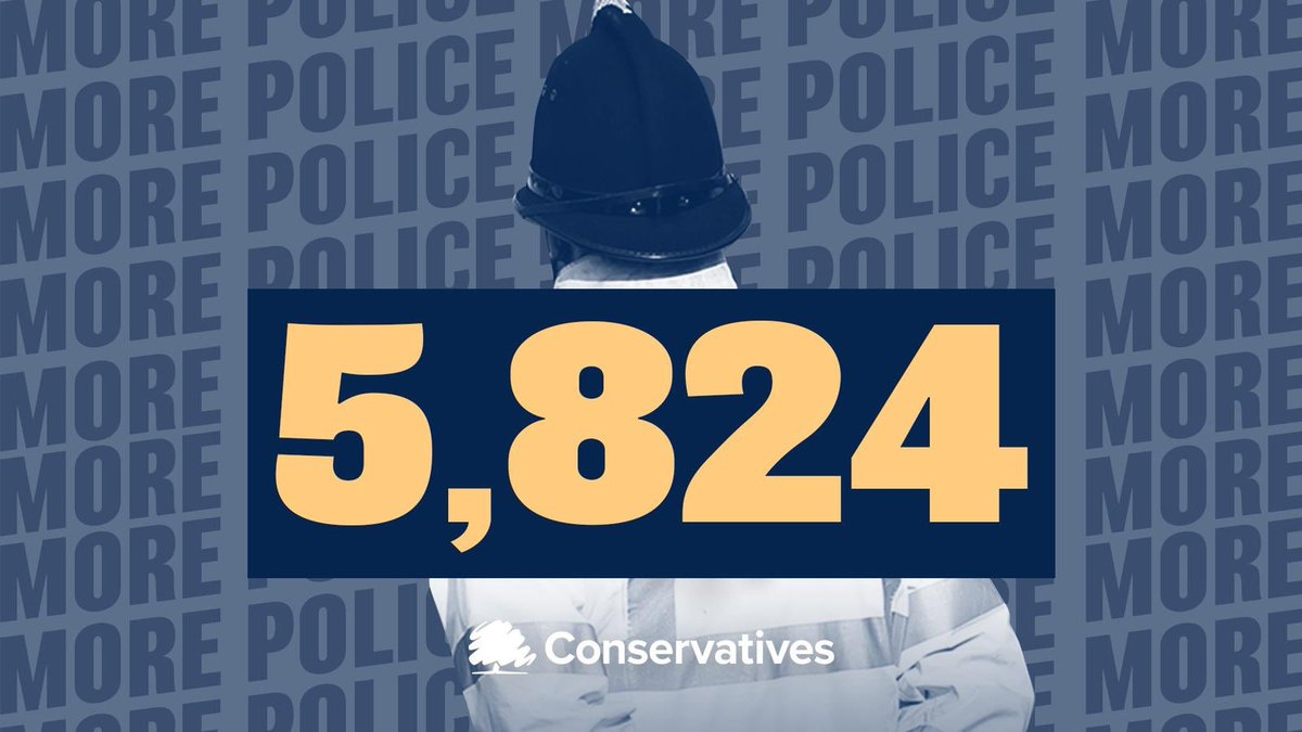 Just a year since we began our national campaign to recruit 20,000 additional police officers, I am delighted 5,824 are already on our streets cutting crime and making our communities safer. We are delivering on the People's Priorities 🇬🇧