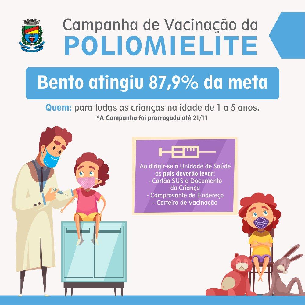 A Campanha de Vacinação contra poliomelite foi prorrogada até o dia 21 de novembro no Estado. Bento Gonçalves alcançou 87,94% da meta, bem acima da média Estadual, que ficou em 51,85%. Cerca 4.316 doses da vacina foram aplicadas até o momento #saude https://t.co/0SUZshaFEk