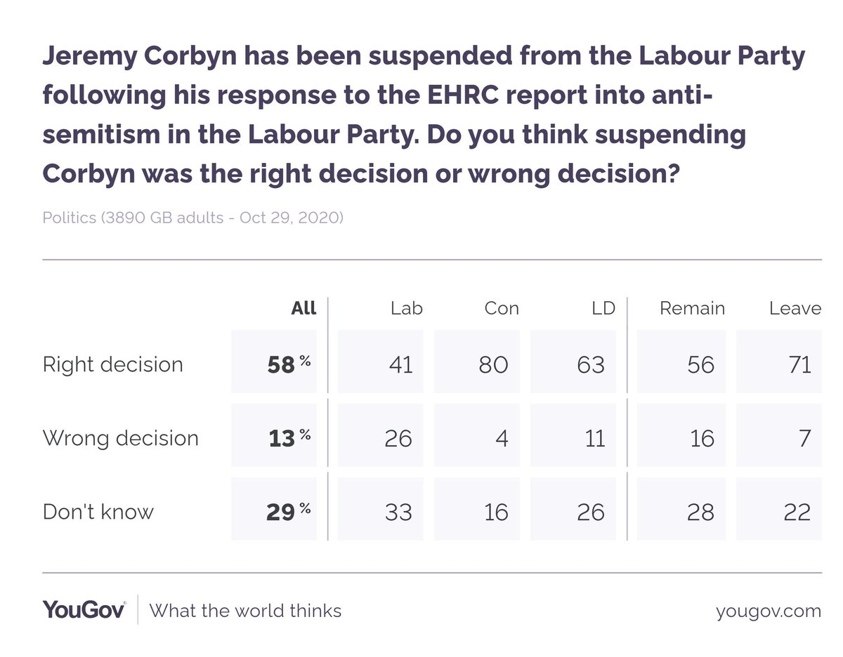 Suspending Jeremy Corbyn from the Labour Party was the... Right decision: 58% Wrong decision: 13% via @YouGov