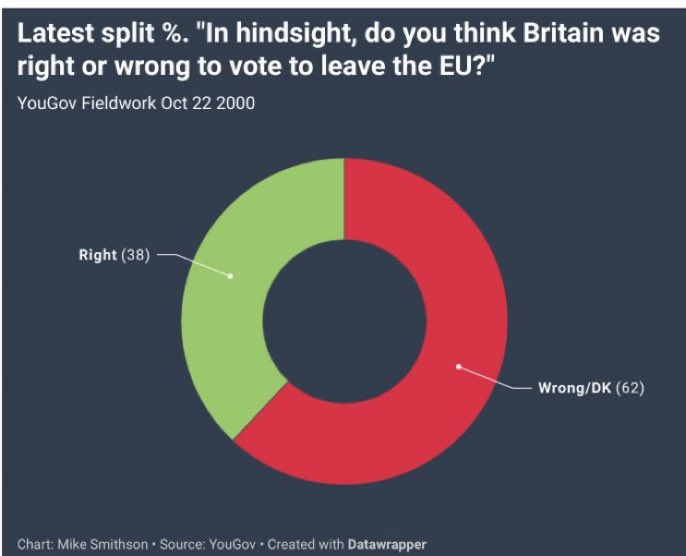 ⚠️Well this is pretty conclusive - a clear mistake to leave the EU😩👉 https://t.co/eSgSfBmZjX