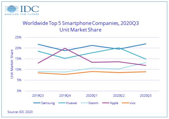 بزرگترین تولیدکنندگان گوشی های هوشمند