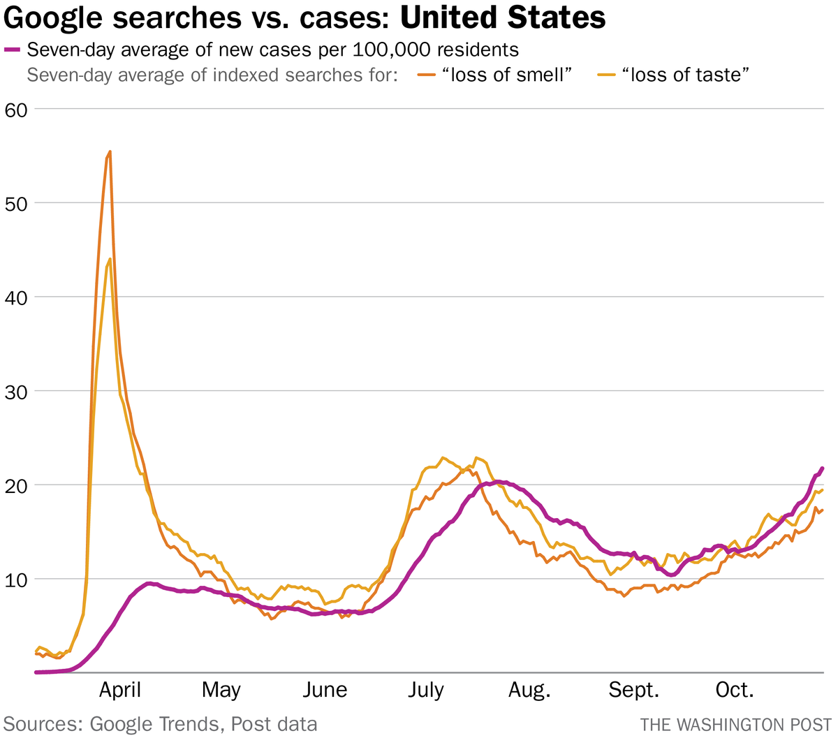 "First spotted by @dansinker, this is just a remarkable correlation.   Google searches for ""loss of taste"" and ""loss of smell"" versus population-adjusted new coronavirus cases."