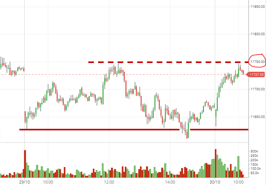 #Niftyfutures testing yesterday's high around 11,750... A crucial inflection point to watch out for today's trading session... https://t.co/EW7GM4Lma3
