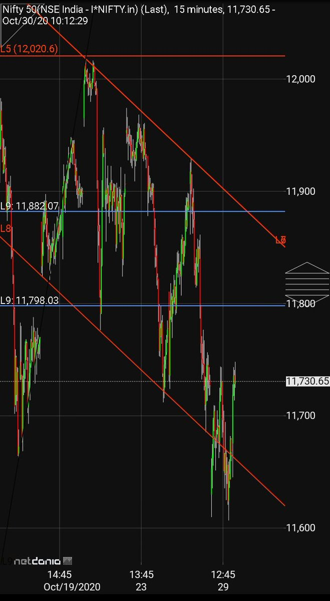 #nifty made low 11606 after made 11929, over 300 points 🎯🤑🔥💥😍📉 11800-11882 are key bearish zone #Niftyfutures https://t.co/BUjVU8xOCX https://t.co/qtfSMMxclv