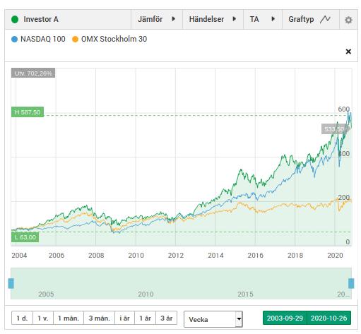 Investor A vs NASDAQ 100 vs OMX Stockholm 30 sedan oktober 2003.