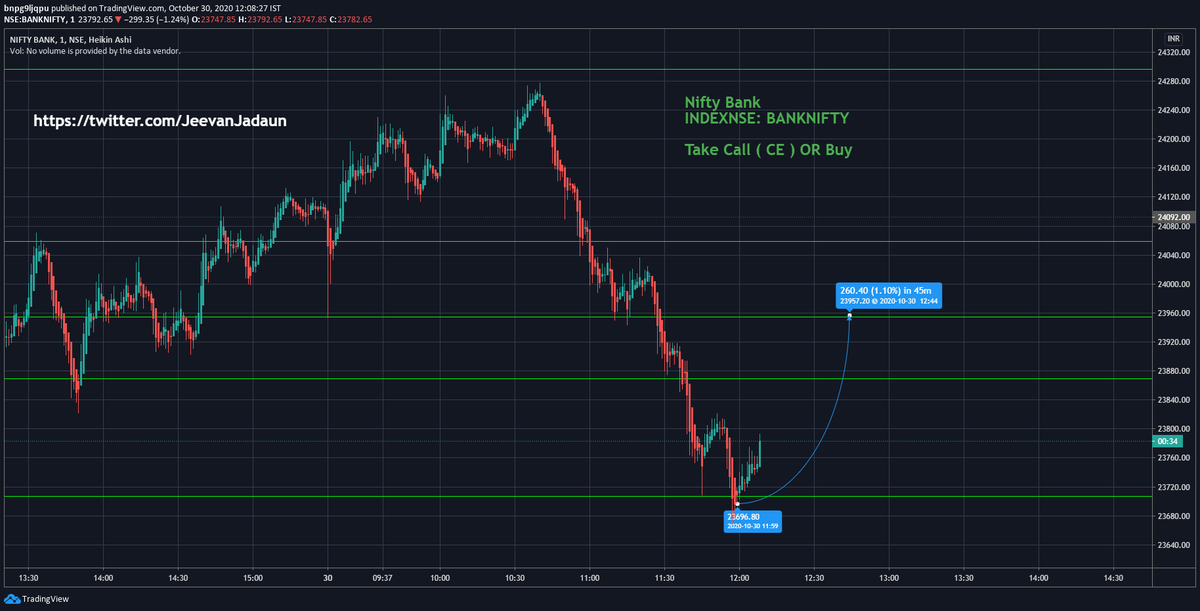 We achieved Lots of targets Today 30/10/2020  don't waste your time come and join today until it's free Take full advantage   Come And Join Telegram Today  https://t.co/cl3sYOKN8W  #nifty #Nifty50  #Niftyfutures  #AwaazMarkets  #cnbcawaaz #zeebusiness #nseindia #Nse #BSE https://t.co/DjiiF6RqV9