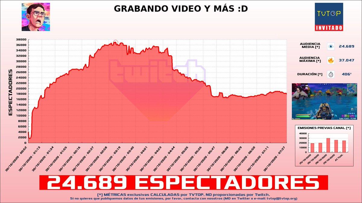 ¡@JuanSGuarnizo HA EMITIDO en #Twitch! 🇨🇴. Nuestros datos 🧐 :  ▶️ ESPECTADORES 👁️ : 24.689  ▶️ MINUTO DE ORO 🔥 : 37.047 [03:09h] ▶️ RANKING EN CANAL [últimas 76 emisiones] 📊 : 13º   #JuanGuarnizo