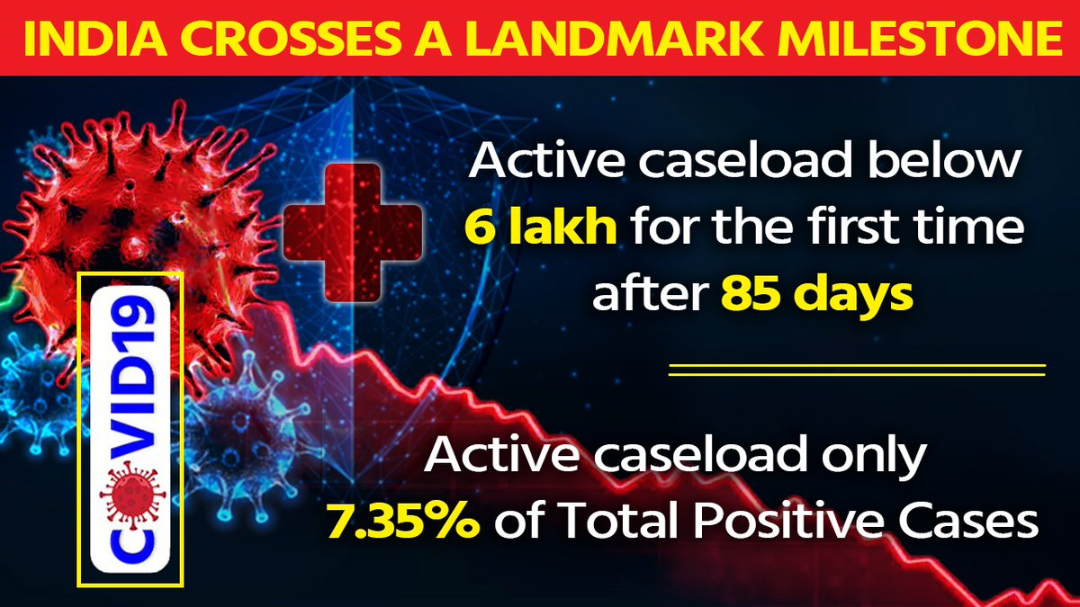 #CoronaVirusUpdates   🔷India crosses a Landmark Milestone   🔶Active caseload below 6 lakh for the first time after 85       days  🔷Active caseload only 7.35% of Total Positive Cases  @PMOIndia @MoHFW_INDIA #StaySafe https://t.co/ICqT10B6Y9