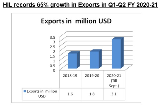 HIL (India) Ltd. records 65% growth in exports in the first two quarters of FY 2020-21 as compared to the corresponding period last financial year.  👉https://t.co/2VSKf086DH https://t.co/qcQzY8sIOq