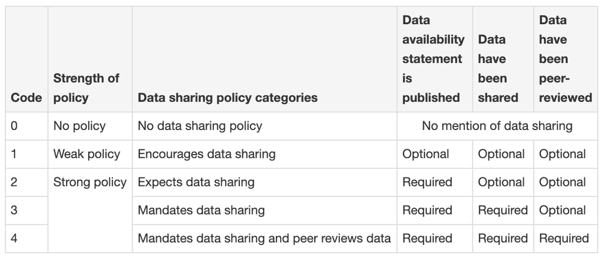 "#Datasharing policies of journals in life, #health, and physical sciences indexed in Journal Citation Reports  ""Of the 700 journals, 44.0% had no data sharing policy""  https://t.co/jqw9wbpOc0  Raw Data on Figshare: https://t.co/3EcFMAzhnX https://t.co/7LxG7om65U"