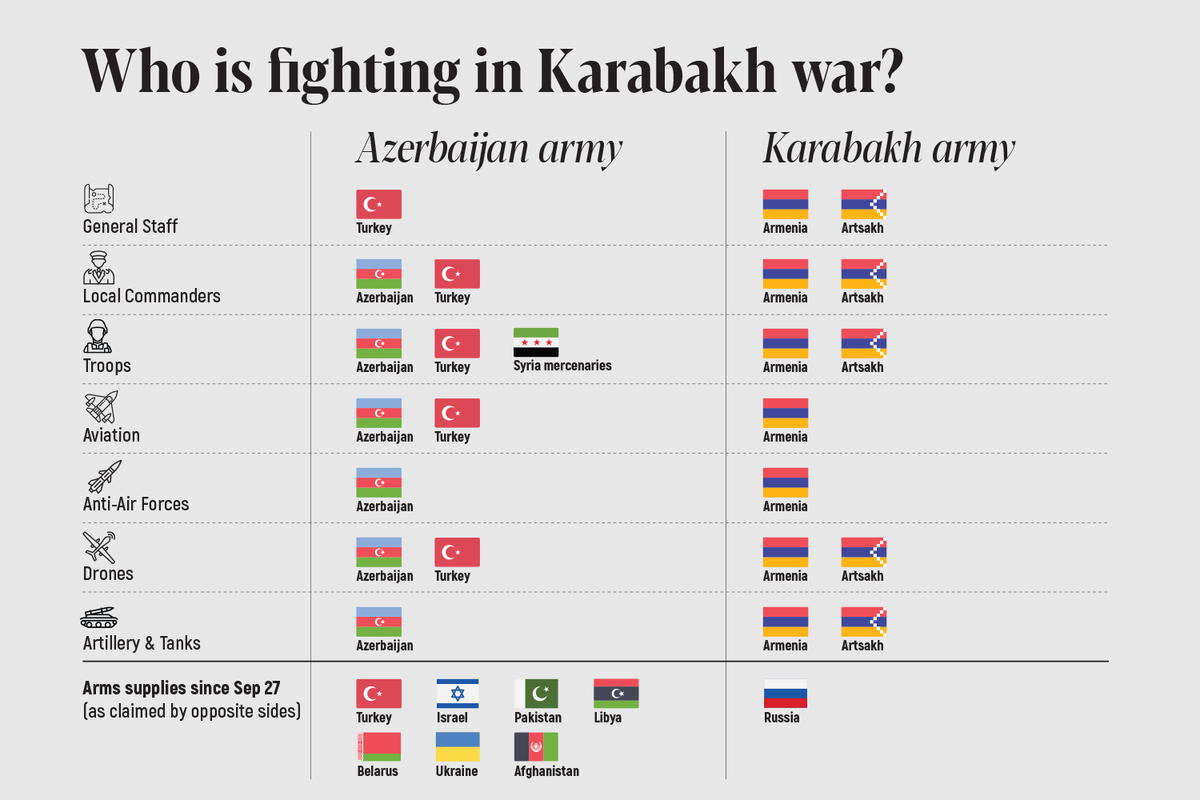 Who's fighting in #KarabakhWar?  NOTE: Lots of indirect confirmations are available on Turkey's involvements in #Azerbaijan army, though only drones & aviation is confirmed by #Aliyev by now. Arms supplies data is based on flights monitoring & media claims. https://t.co/O277gnumTn