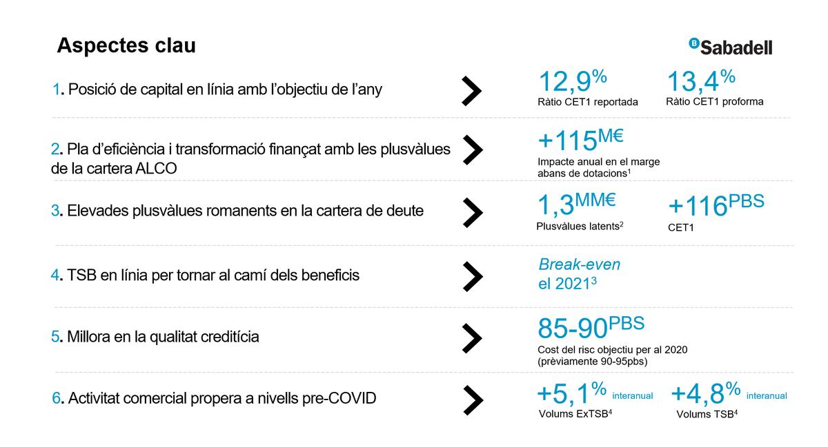 #ResultatsSabadell, claus del trimestre: +Posició de capital en objectiu +Pla d'eficiència sense impacte en capital +Elevades plusvàlues en la cartera ALCO +@TSB en línia per a tornar a beneficis +Millora en la qualitat creditícia +Activitat comercial nivells #preCOVID https://t.co/MlZus7b1cu