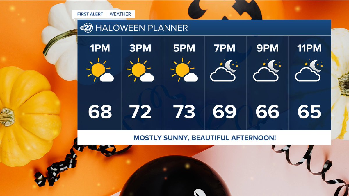 No matter what your Halloween plans are for tomorrow here in the Big Bend we will see Mother Nature cooperate! Perfect day with a cool start in the 50's, mostly sunny skies, and only a few clouds through the day. 🎃 @abc27 #FLwx #GAwx https://t.co/o1R6wTyPSH