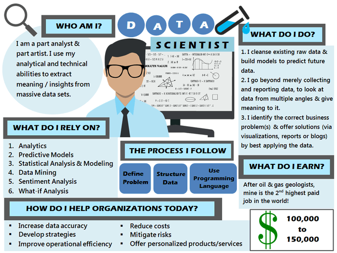 What is a #DataScientist and what do they do? MT @MikeQuindazzi  #INFOGRAPHICS #MachineLearning #AI #DataAnalytics #DataLake #DEVCommunity #DataScience CC @floriansemle @ImMBM @sytaylor @dgwbirch @DimitriHommel @FrRonconi @HelenMiller_IFS @sallyeaves @EmmanuelleL9 @Damien_CABADI https://t.co/duOaQqnj8Y