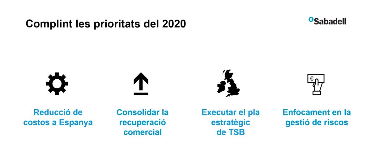 #ResultatsSabadell | Jaume Guardiola repassa les prioritats de @BancSabadell per al 2020: +Reducció de costos +Consolidació de la recuperació comercial +Execució del pla estratègic de @TSB +Enfocament en la gestió de riscos #SerOnSiguis #SomSabadell https://t.co/kgzu1eFcmq