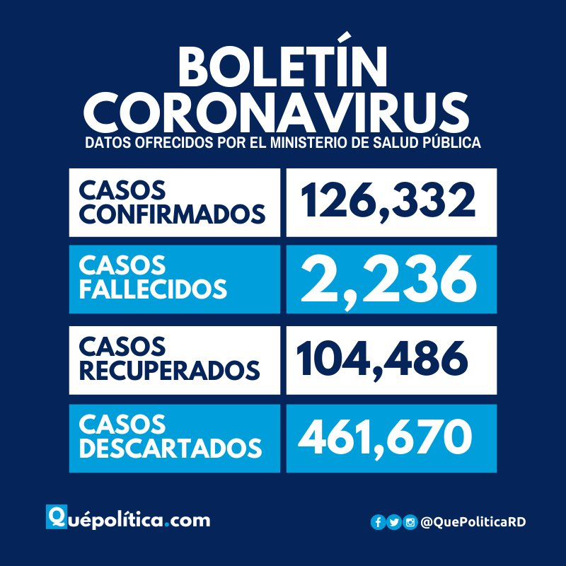 Cifras de comportamiento epidemiológico del #CoronavirusRD (COVID-19), 126,332 casos confirmados.  #QuePolitica https://t.co/8SmX0bmbNn