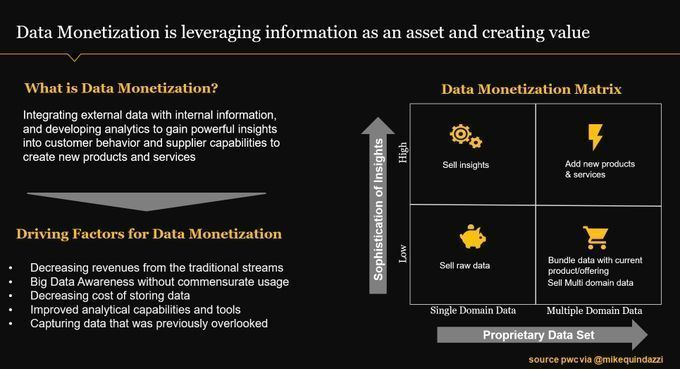 4 ways to monetize #bigdata  #PwC  Rt  @MikeQuindazzi  #AI #MachineLearning #DeepLearning #DataAnalytics #DataScience #IoT #Infographic https://t.co/l2SACh6LCH