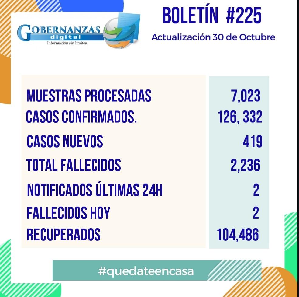#GobernanzasDigital Boletín epidemiológico #225 Datos actualizados #coronavirusRD #GobernanzasDigital #InformaciónSinLimites #saludpublica https://t.co/SyRalL1QQX