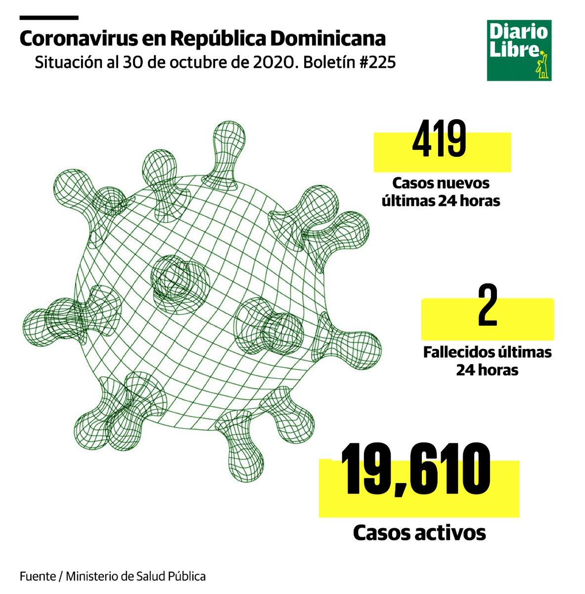 |#CoronavirusRD| Salud Pública reporta dos muertos y 419 nuevos contagios por COVID-19.  Aquí los detalles https://t.co/IA9XygQ7rg  #DiarioLibre #SaludPública #Contagios #Pandemia #Fallecimientos https://t.co/nSCovljU2a