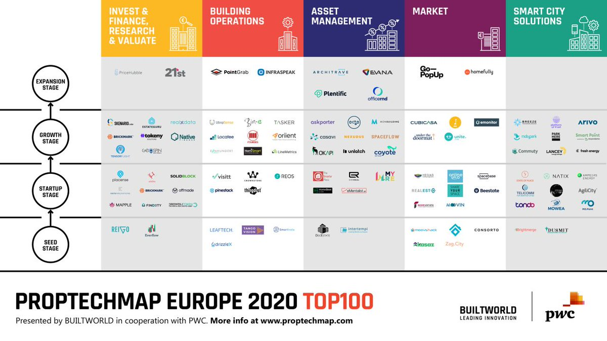 Great to see CubiCasa named one of Europe's Top 100 PropTech Startups presented by BUILTWORLD in cooperation with @PwC: https://t.co/UiqLOKFF0r  #proptech #pwc #builtworld #proptechstartups https://t.co/Et9CgUXarx