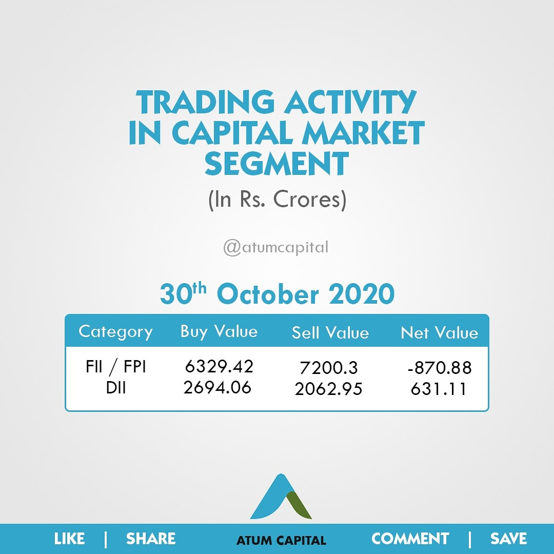 Trading activity in captial market . . #stockmarkets #entrepreneur #stockmarketindia #indianstockmarket #startups #stockmarketup #startupindia #business #economy #finance https://t.co/PwfY3z9Pb6