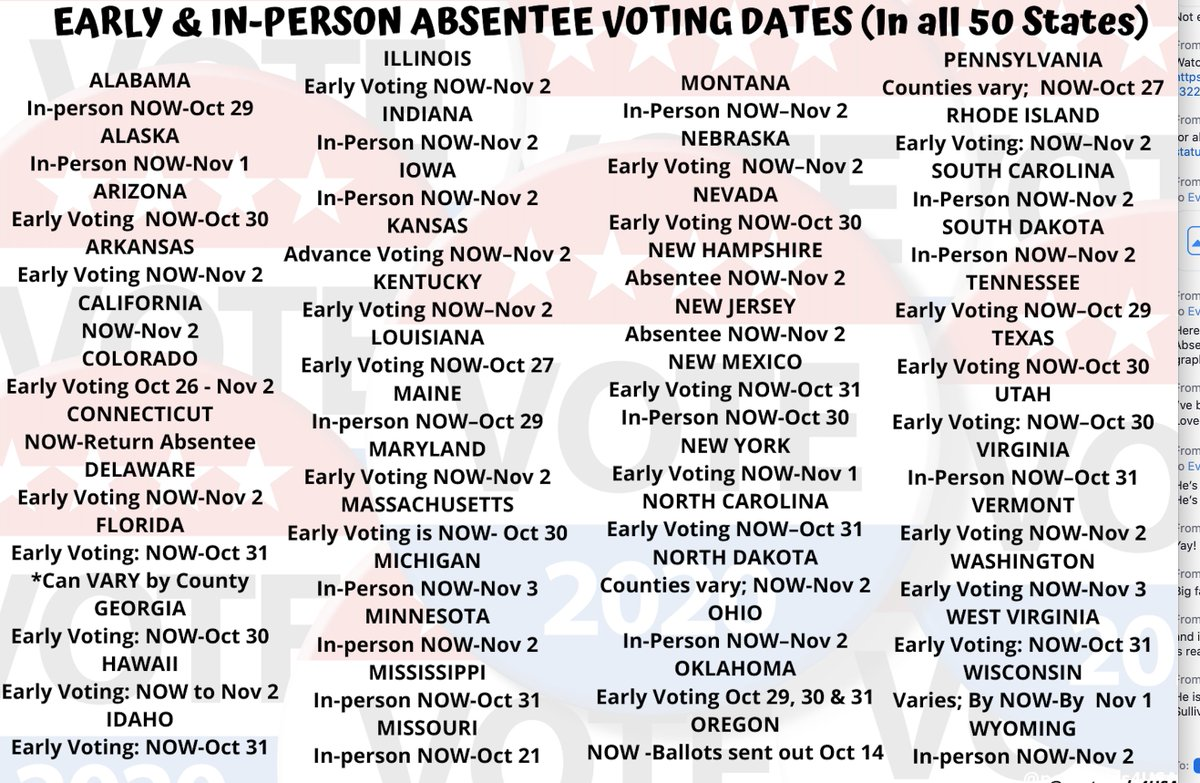 EARLY & IN PERSON ABSENTEE VOTING BY STATE #Vote #VoteEarly #VoteBlueToSaveAmerica2020