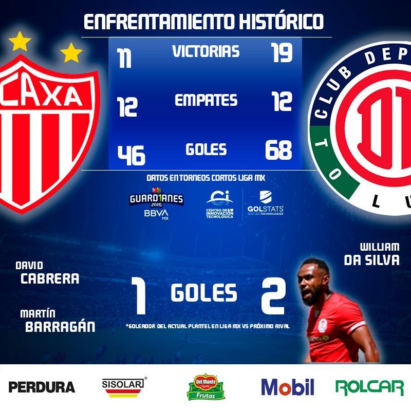 ¡FRENTE A FRENTE HISTÓRICO! ⌛️⚽️  El duelo entre @ClubNecaxa y @TolucaFC siempre será interesante, pero, ¿Qué hay en la historia entre estos dos conjuntos?   ¿Qué dicen nuestros amigos de @CITEC_Futbol? 🤓📊  #PorLaSaludDeTodos ➡️ #Guard1anes2020 ⚽ #LigaBBVAMX ⚡ https://t.co/H2obkdBk9q
