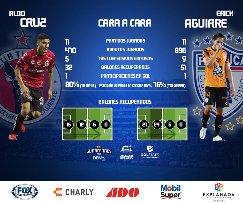 Por la banda izquierda destacan. Ambos tienen buena ida y vuelta sin descuidar su principal labor que es la defensa.  🔁 Aldo Cruz (@Xolos) ❤️ Erick Aguirre (@Tuzos)  @CITEC_Futbol ➡️ #Guard1anes2020 ⚽ #LigaBBVAMX 💙 https://t.co/NC7WeMuwa4