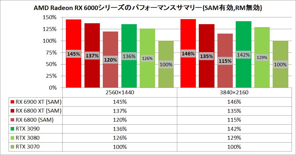 AMD公式からRadeon RX 6900 XT、6800 XT、6800と、競合NVIDIAのGeForce RTX 3090/3080/3070を実際のPCゲーム10タイトルで比較したベンチマーク結果が公開!Ryzen 5000環境でメモリアクセス改善機能Smart Access Memoryが使用できれば、RTX 30シリーズ越えはガチか!?